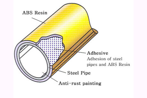 Abs Coated Pipe Manufacturer
